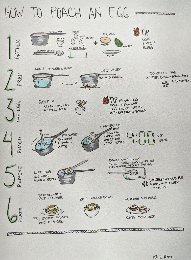 Step by step infographic of how to poach an egg